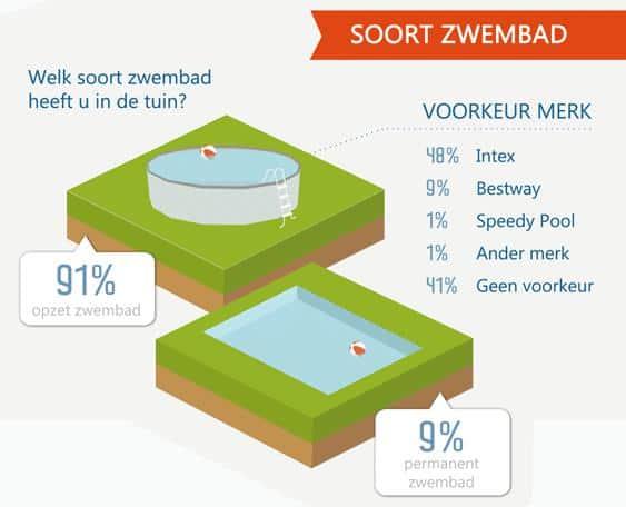 Uitslag onderzoek zwembad in de tuin - Klein zwembad in de kleine tuin ...