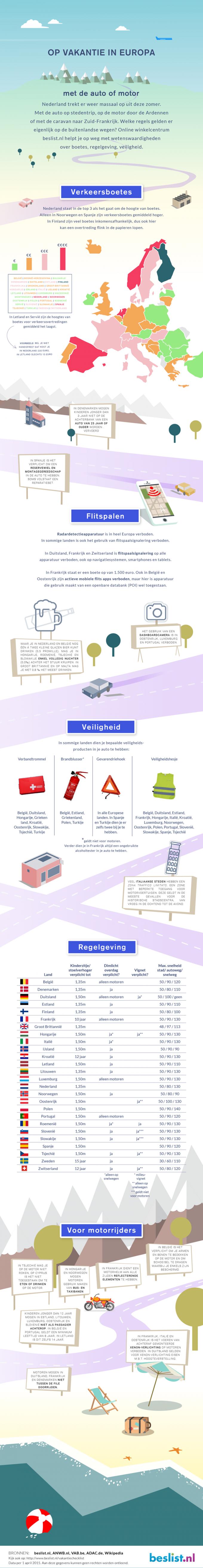 Verkeersregelsinfographic Europa