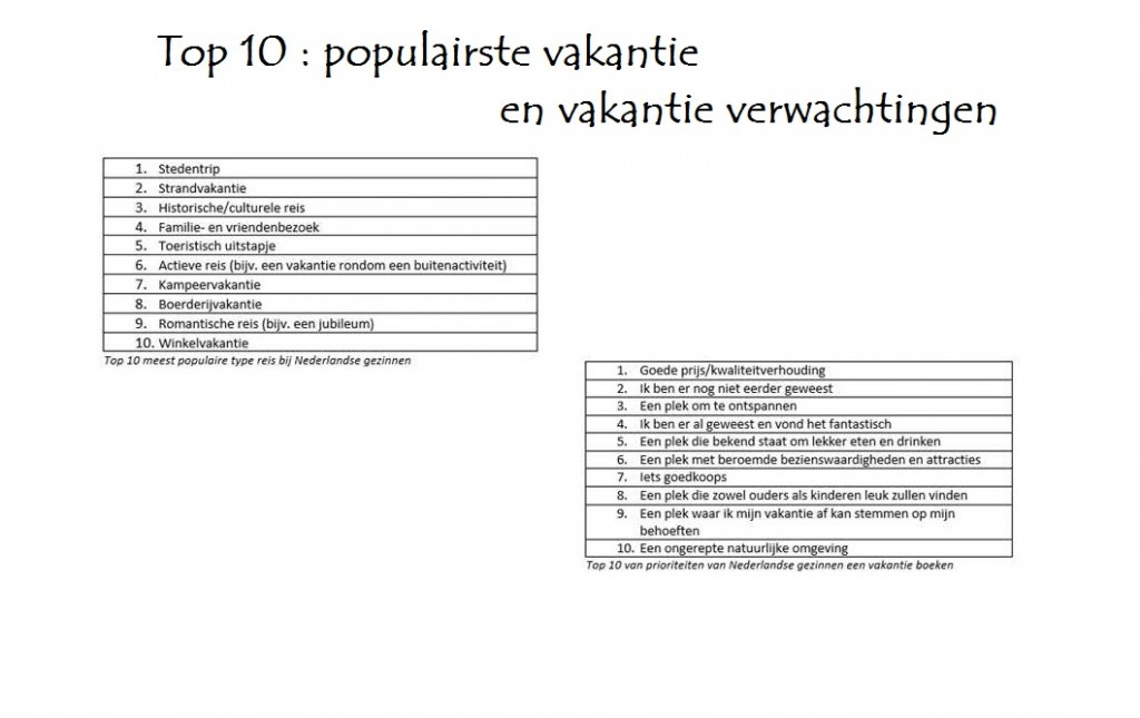 top 10 populaire vakanties